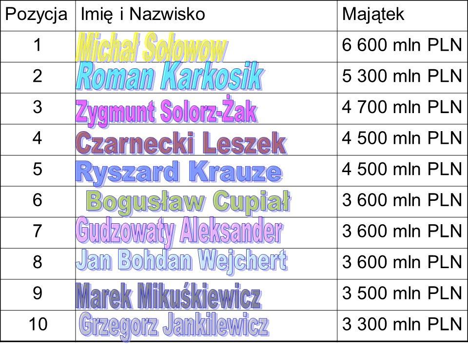 Michał Sołowow Roman Karkosik Zygmunt Solorz-Żak Czarnecki Leszek