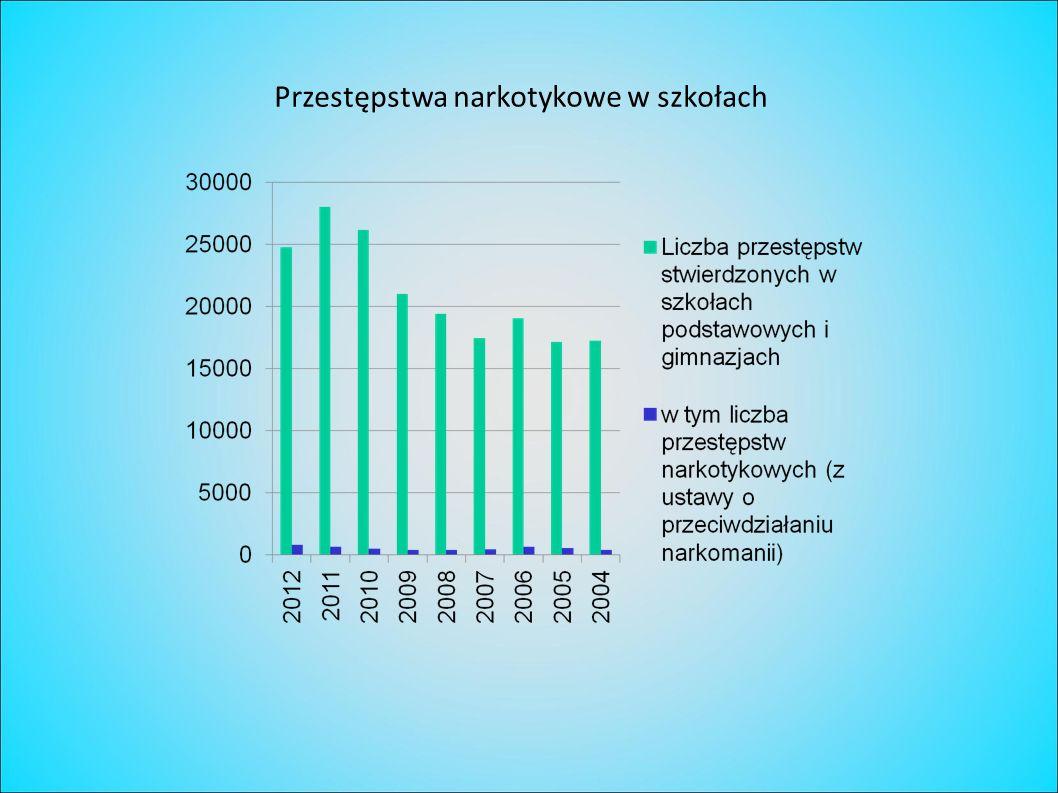 Przestępstwa narkotykowe w szkołach