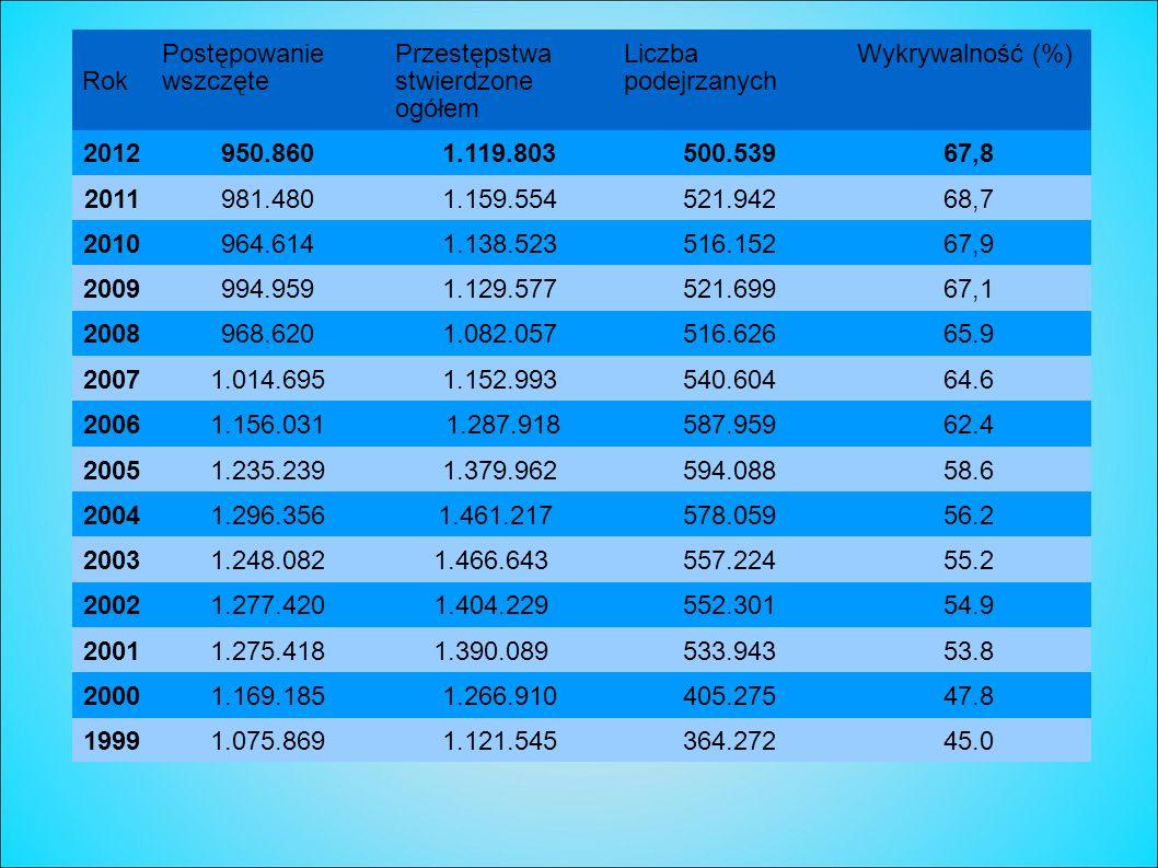 RokPostępowanie wszczęte. Przestępstwa stwierdzone ogółem. Liczba podejrzanych. Wykrywalność (%) 2012.