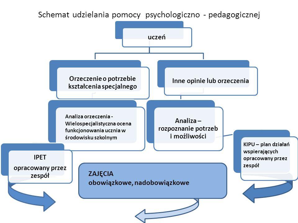Schemat udzielania pomocy psychologiczno - pedagogicznej