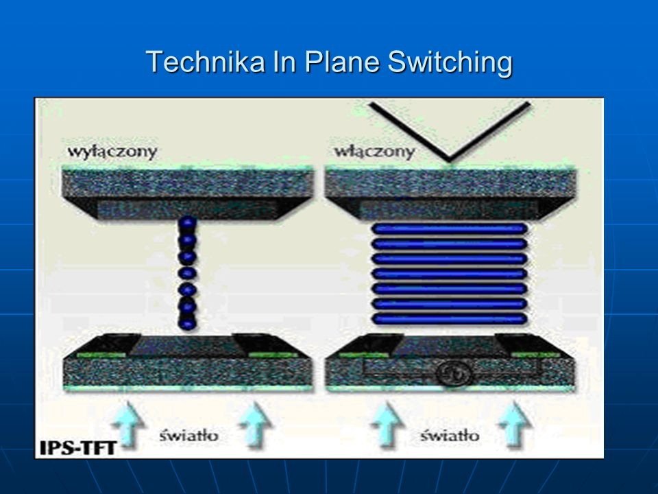 Technika In Plane Switching