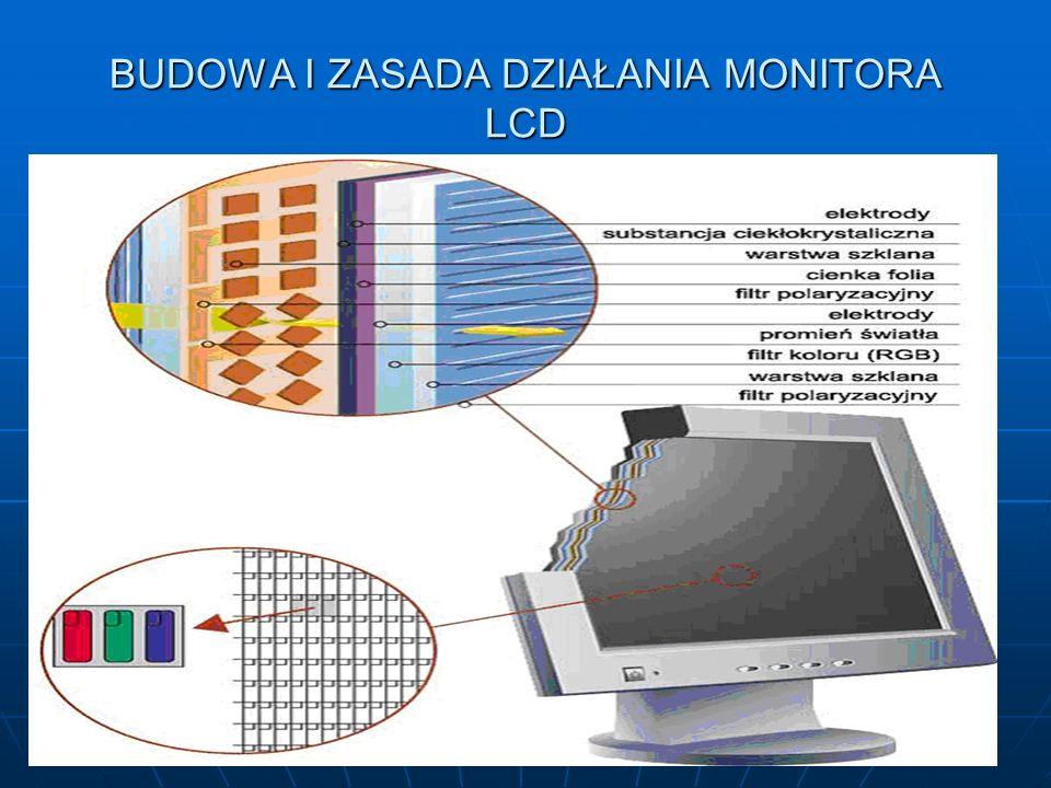 BUDOWA I ZASADA DZIAŁANIA MONITORA LCD