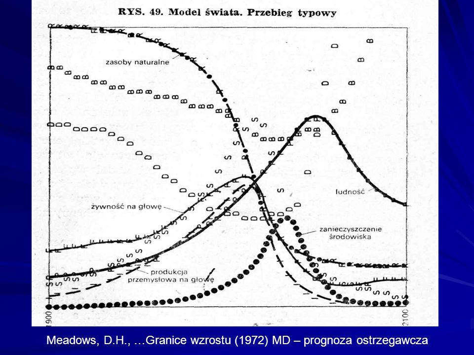 Meadows, D.H., …Granice wzrostu (1972) MD – prognoza ostrzegawcza