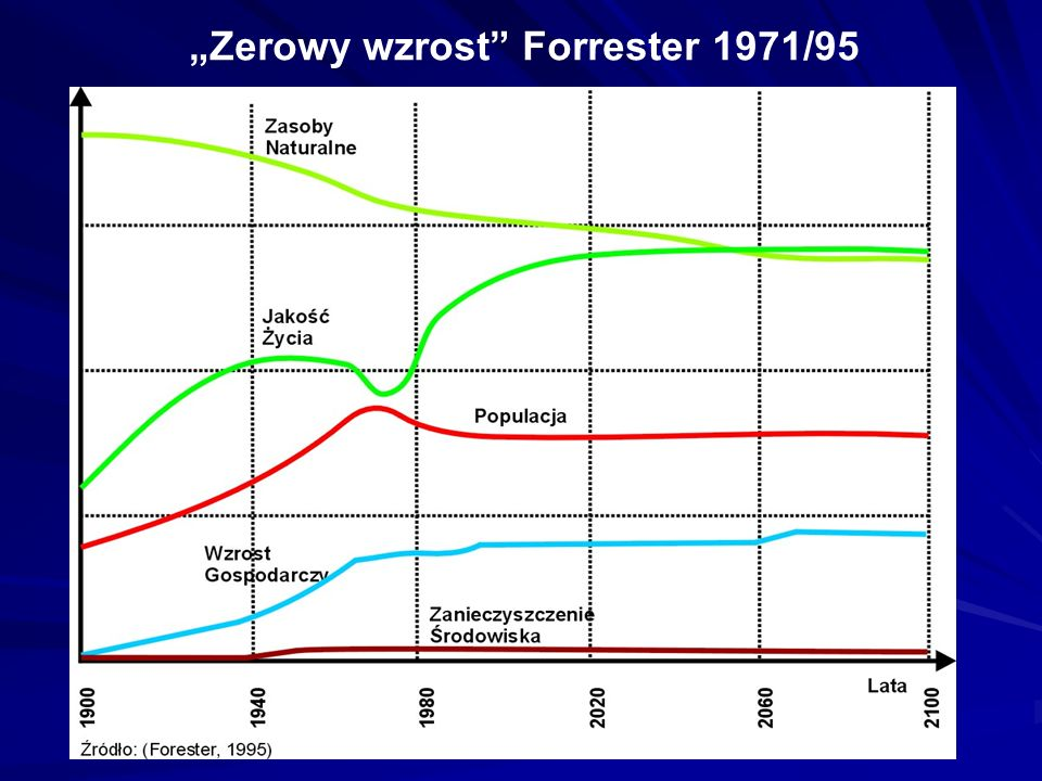 """""""Zerowy wzrost Forrester 1971/95"""