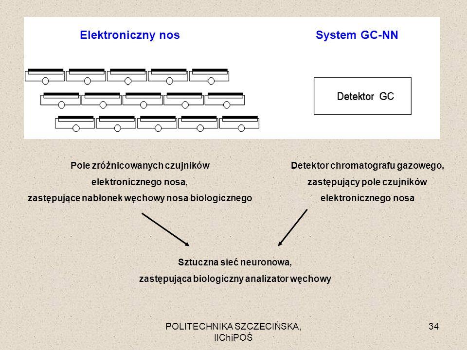 Elektroniczny nos System GC-NN