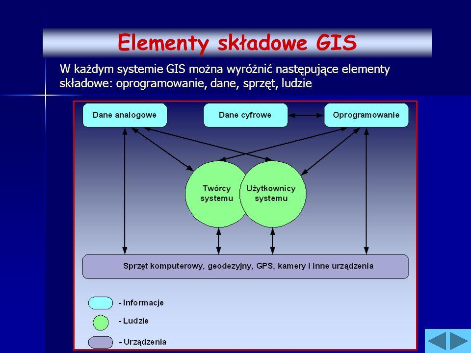 Elementy składowe GIS W każdym systemie GIS można wyróżnić następujące elementy składowe: oprogramowanie, dane, sprzęt, ludzie.