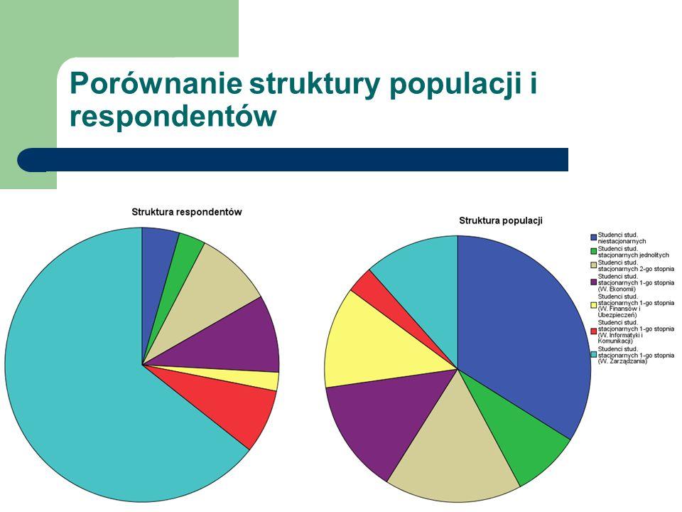 Porównanie struktury populacji i respondentów
