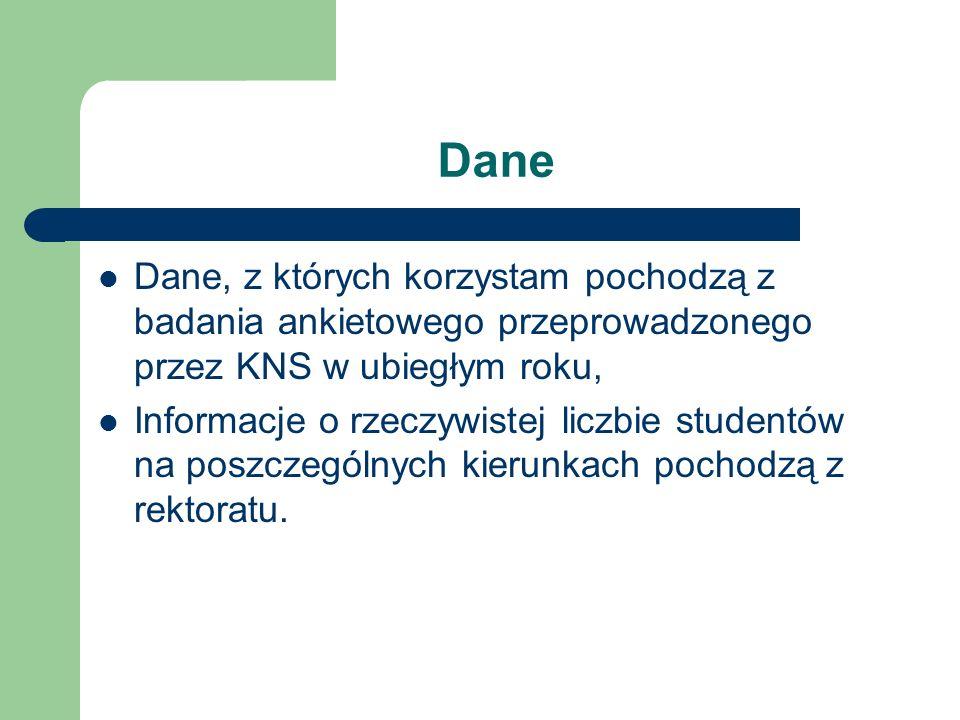 DaneDane, z których korzystam pochodzą z badania ankietowego przeprowadzonego przez KNS w ubiegłym roku,