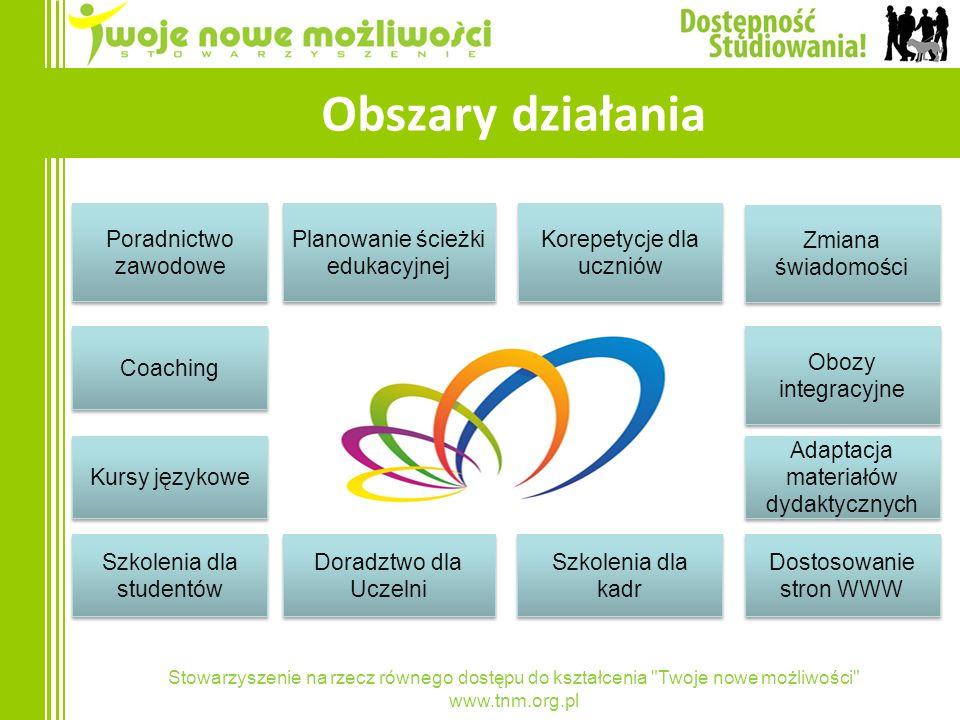 Obszary działania Poradnictwo zawodowe Planowanie ścieżki edukacyjnej