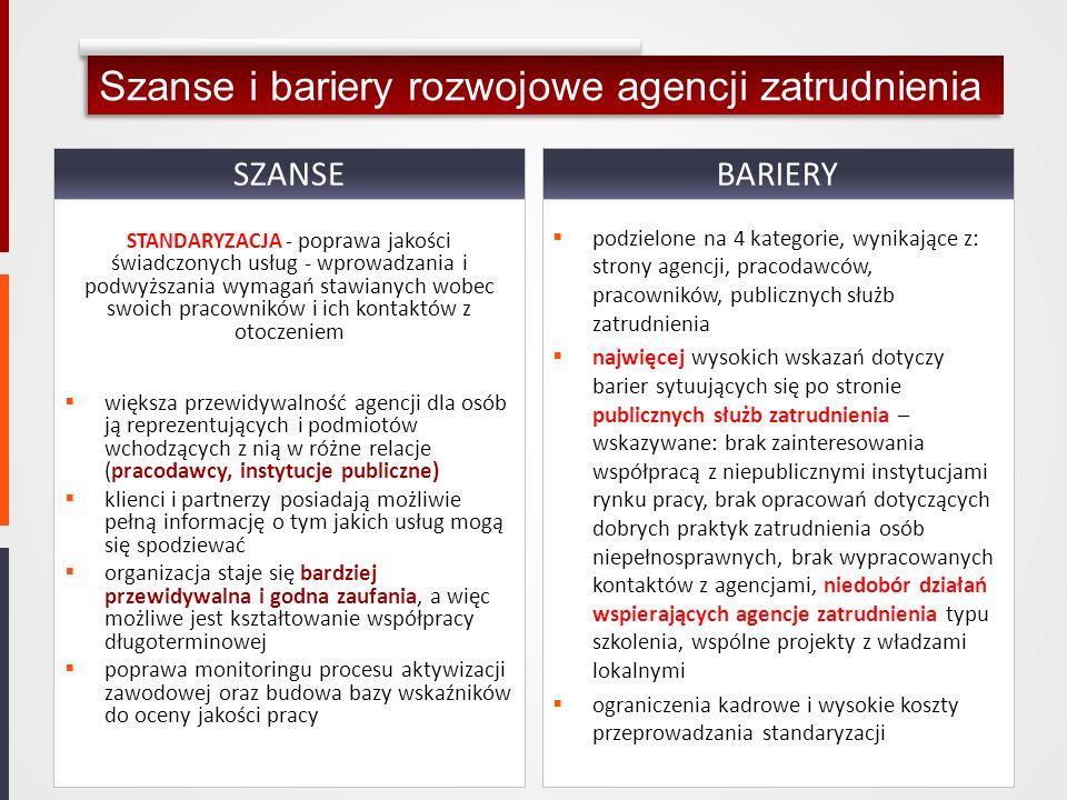Szanse i bariery rozwojowe agencji zatrudnienia