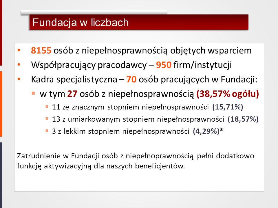 Fundacja w liczbach 8155 osób z niepełnosprawnością objętych wsparciem