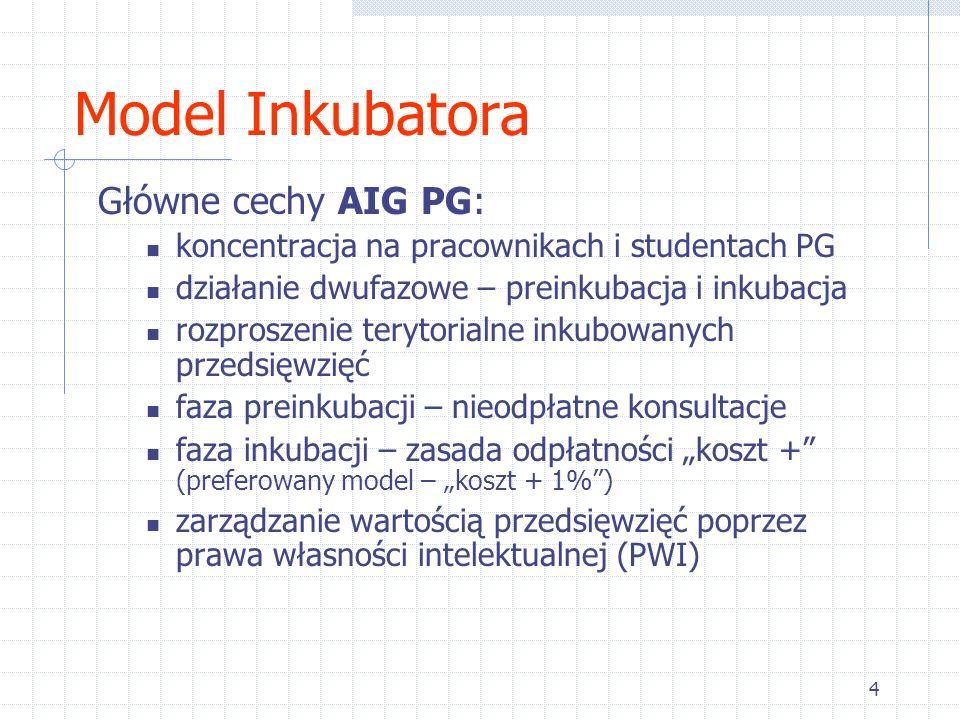 Model Inkubatora Główne cechy AIG PG: