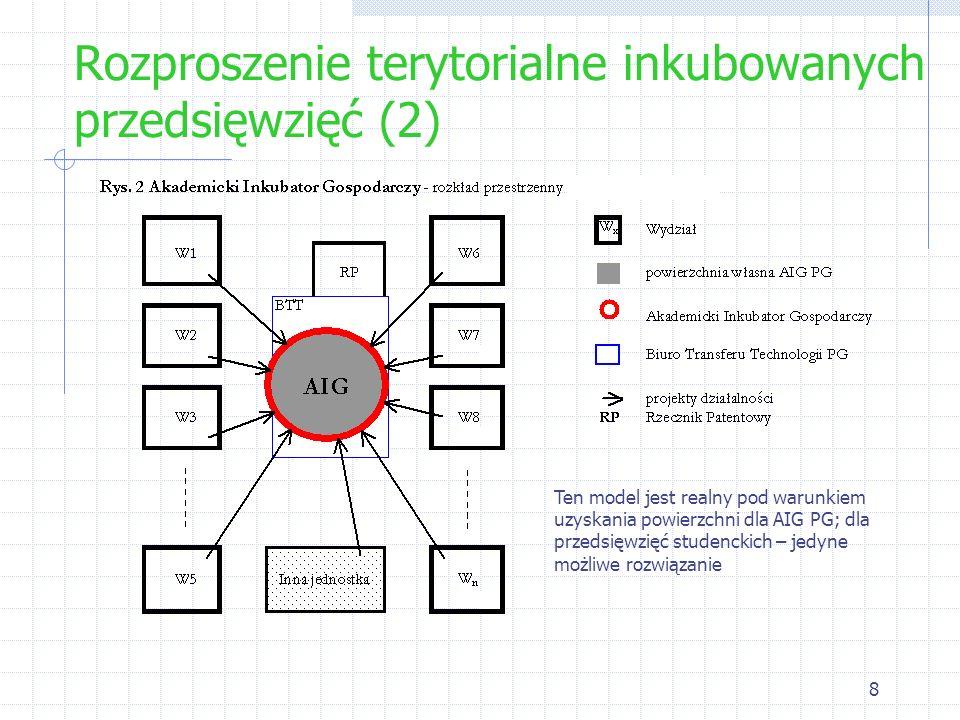Rozproszenie terytorialne inkubowanych przedsięwzięć (2)