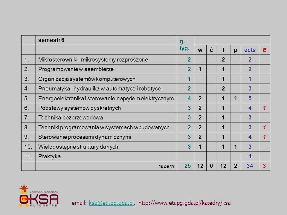 semestr 6. g. tyg. w. ć. l. p. ects. E. 1. Mikrosterowniki i mikrosystemy rozproszone. 2. 2. Programowanie w asemblerze.