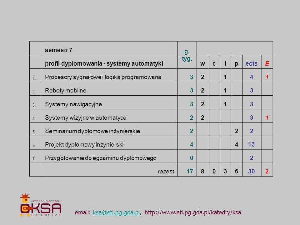 profil dyplomowania - systemy automatyki w ć l p ects E