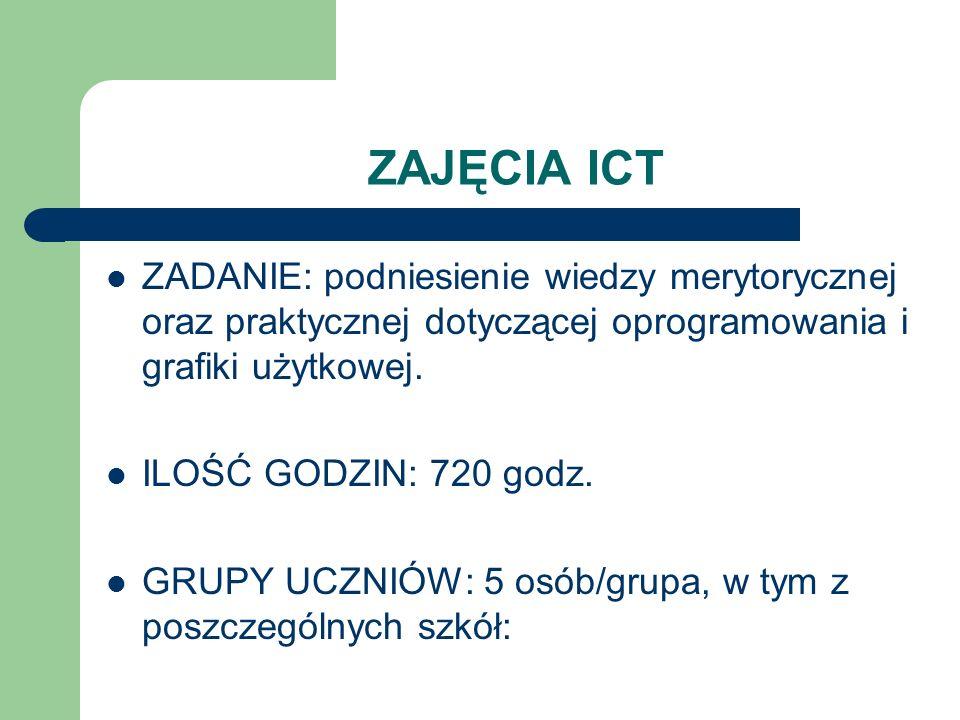 ZAJĘCIA ICTZADANIE: podniesienie wiedzy merytorycznej oraz praktycznej dotyczącej oprogramowania i grafiki użytkowej.