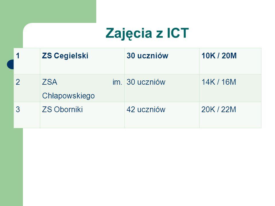 Zajęcia z ICT 1 ZS Cegielski 30 uczniów 10K / 20M 2