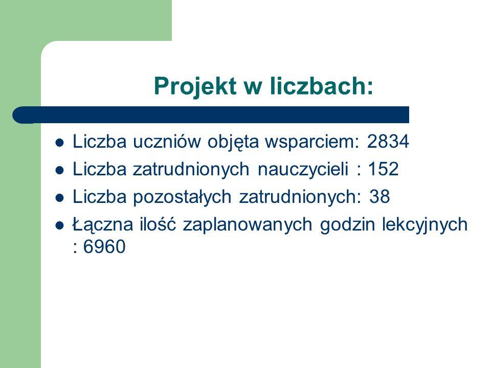 Projekt w liczbach: Liczba uczniów objęta wsparciem: 2834
