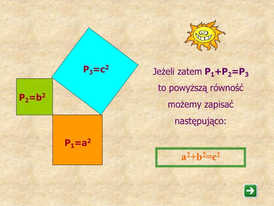 a2+b2=c2 P3=c2 Jeżeli zatem P1+P2=P3 to powyższą równość