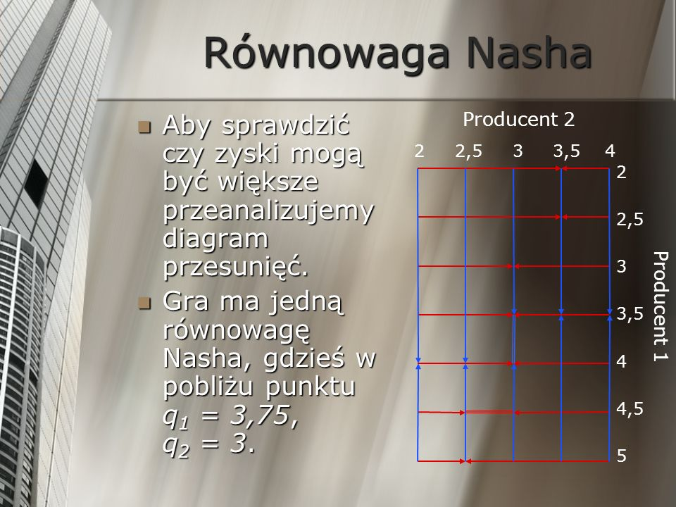 Równowaga NashaAby sprawdzić czy zyski mogą być większe przeanalizujemy diagram przesunięć.