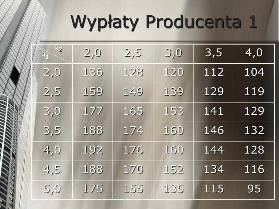 Wypłaty Producenta 1q1 q2. 2,0. 2,5. 3,0. 3,5. 4,0. 136. 128. 120. 112. 104. 159. 149. 139. 129. 119.