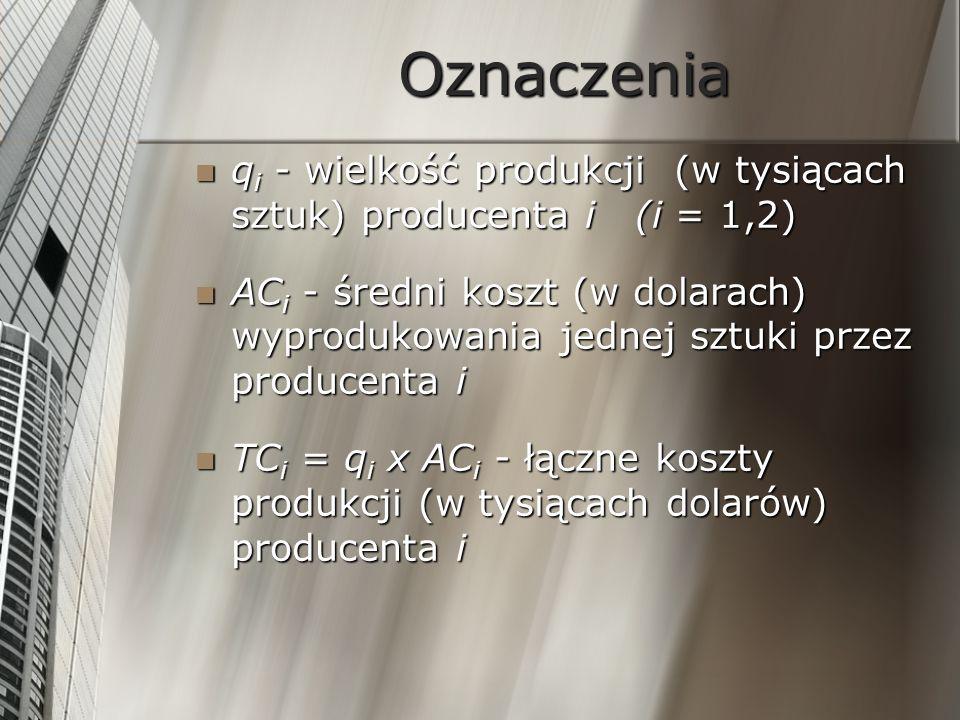 Oznaczeniaqi - wielkość produkcji (w tysiącach sztuk) producenta i (i = 1,2)