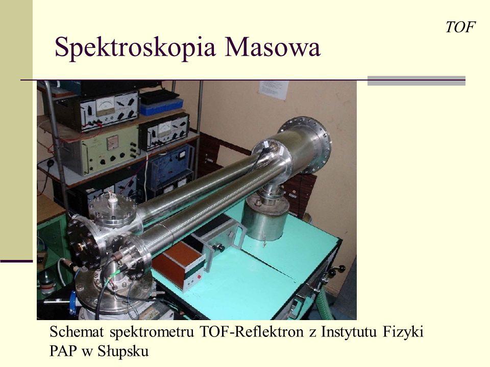 Spektroskopia Masowa TOF