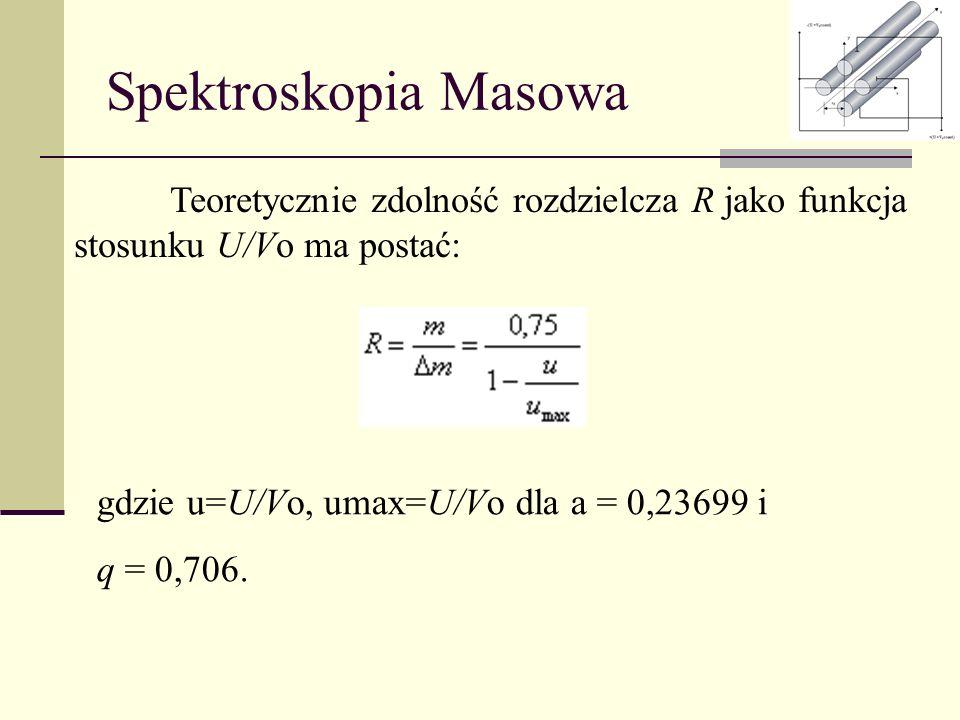 Spektroskopia Masowa Teoretycznie zdolność rozdzielcza R jako funkcja stosunku U/Vo ma postać: gdzie u=U/Vo, umax=U/Vo dla a = 0,23699 i.