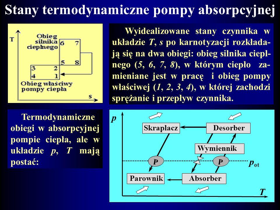 Stany termodynamiczne pompy absorpcyjnej
