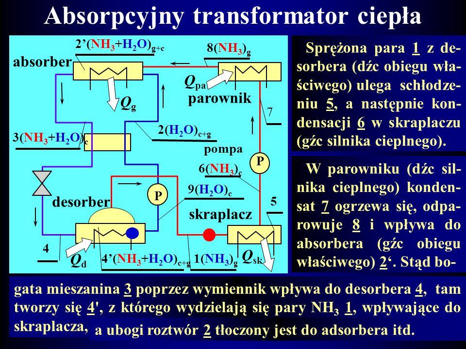 Absorpcyjny transformator ciepła