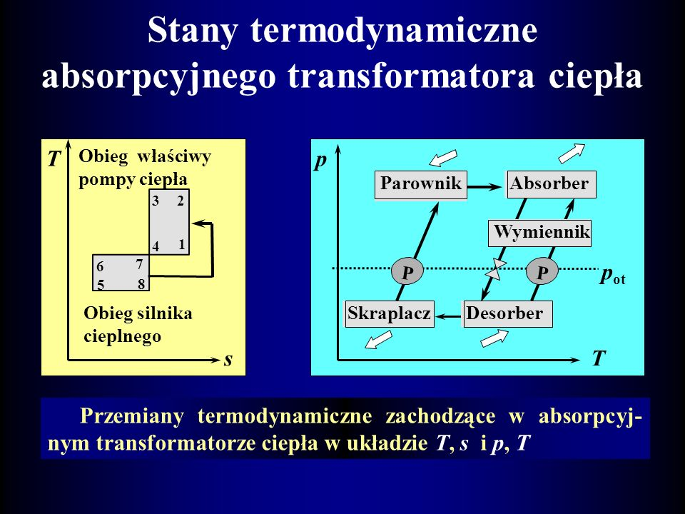 Stany termodynamiczne absorpcyjnego transformatora ciepła