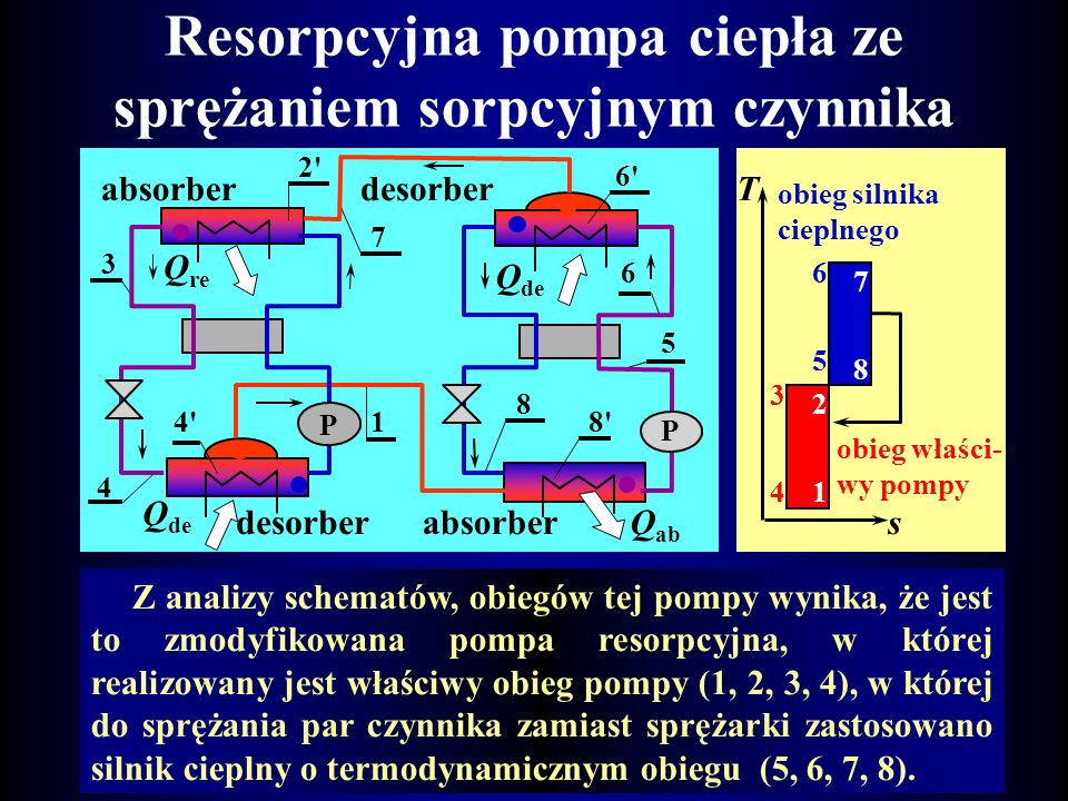Resorpcyjna pompa ciepła ze sprężaniem sorpcyjnym czynnika