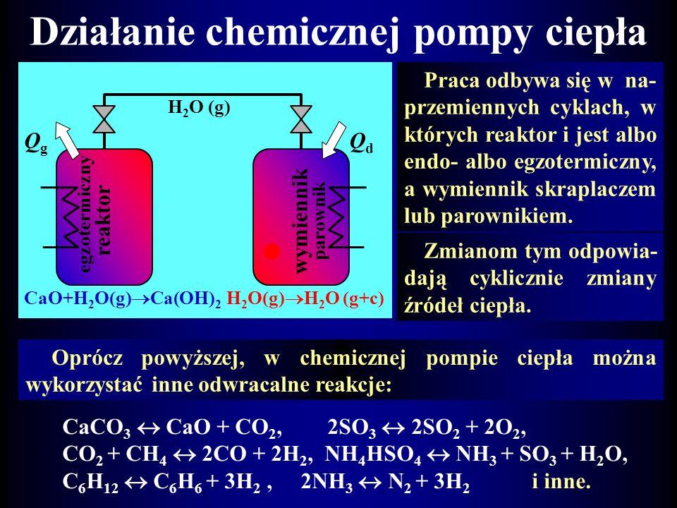 Działanie chemicznej pompy ciepła