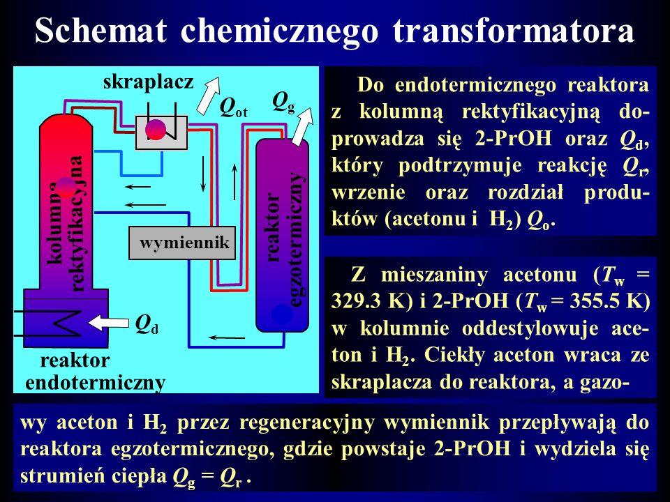 Schemat chemicznego transformatora
