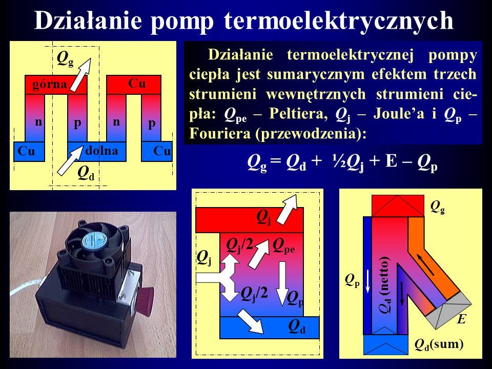 Działanie pomp termoelektrycznych