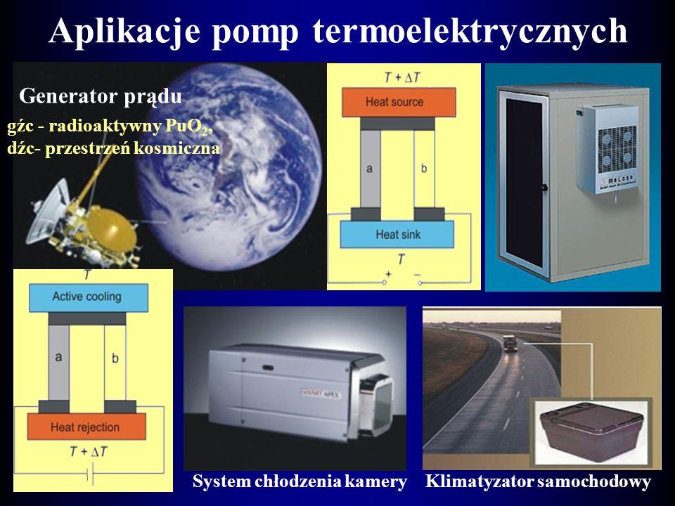 Aplikacje pomp termoelektrycznych