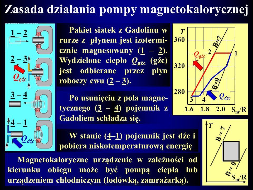 Zasada działania pompy magnetokalorycznej