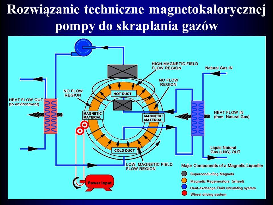 Rozwiązanie techniczne magnetokalorycznej pompy do skraplania gazów