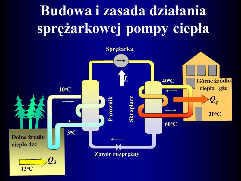 Budowa i zasada działania sprężarkowej pompy ciepła