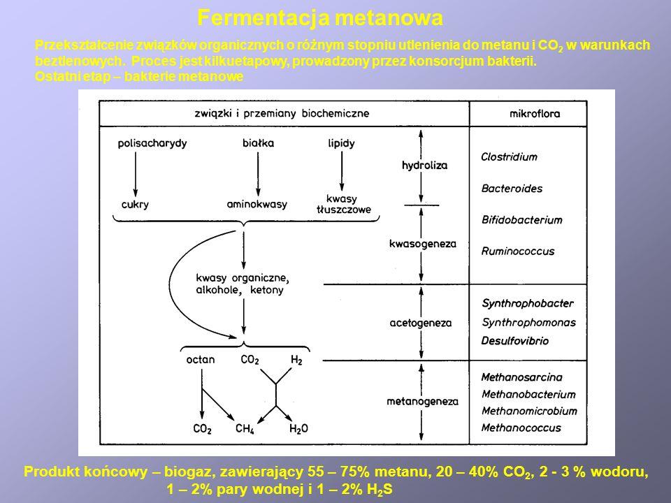 Fermentacja metanowaPrzekształcenie związków organicznych o różnym stopniu utlenienia do metanu i CO2 w warunkach.