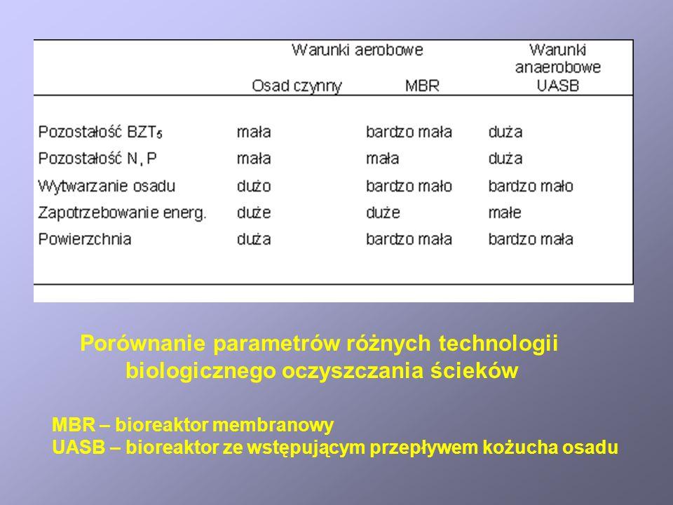 Porównanie parametrów różnych technologii