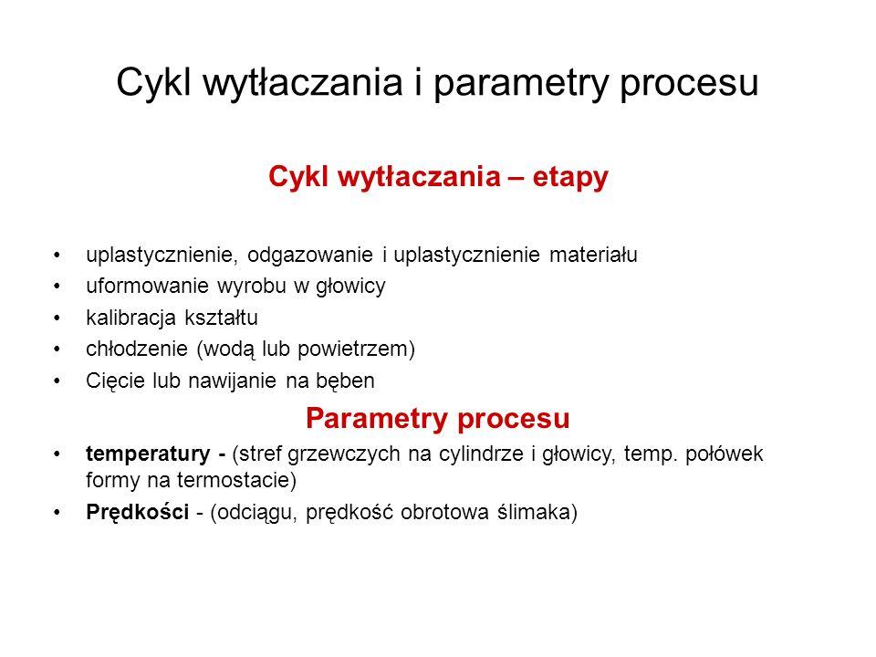 Cykl wytłaczania – etapy