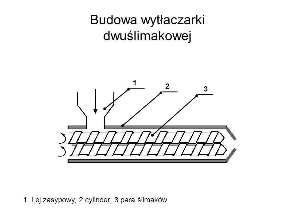 Budowa wytłaczarki dwuślimakowej