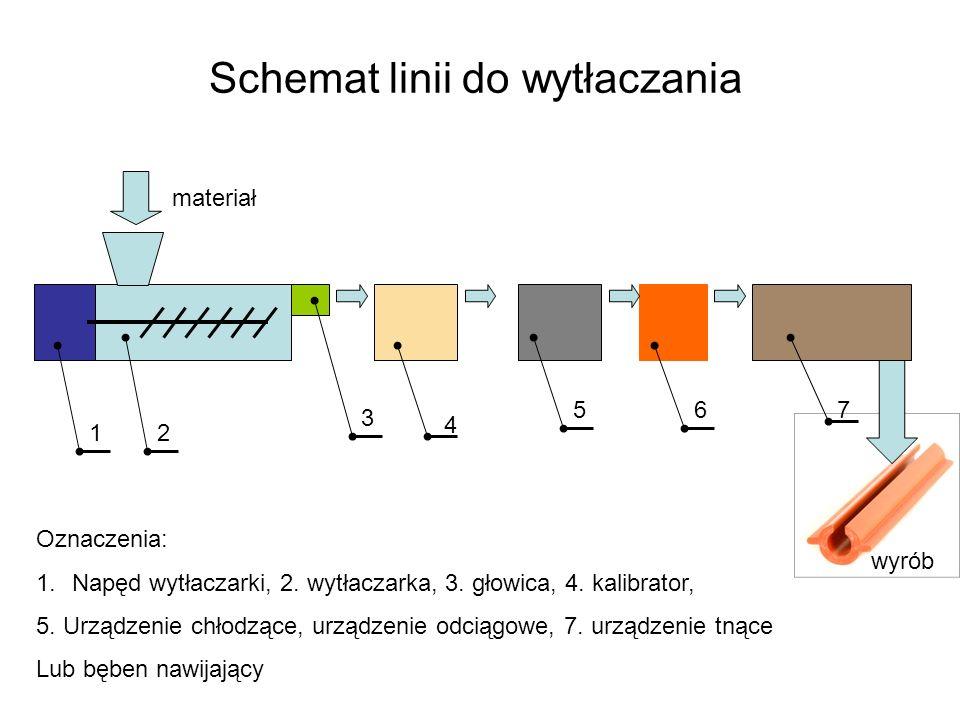 Schemat linii do wytłaczania