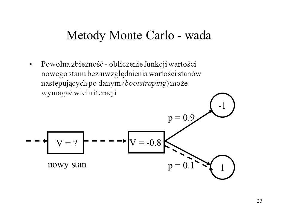 Metody Monte Carlo - wada