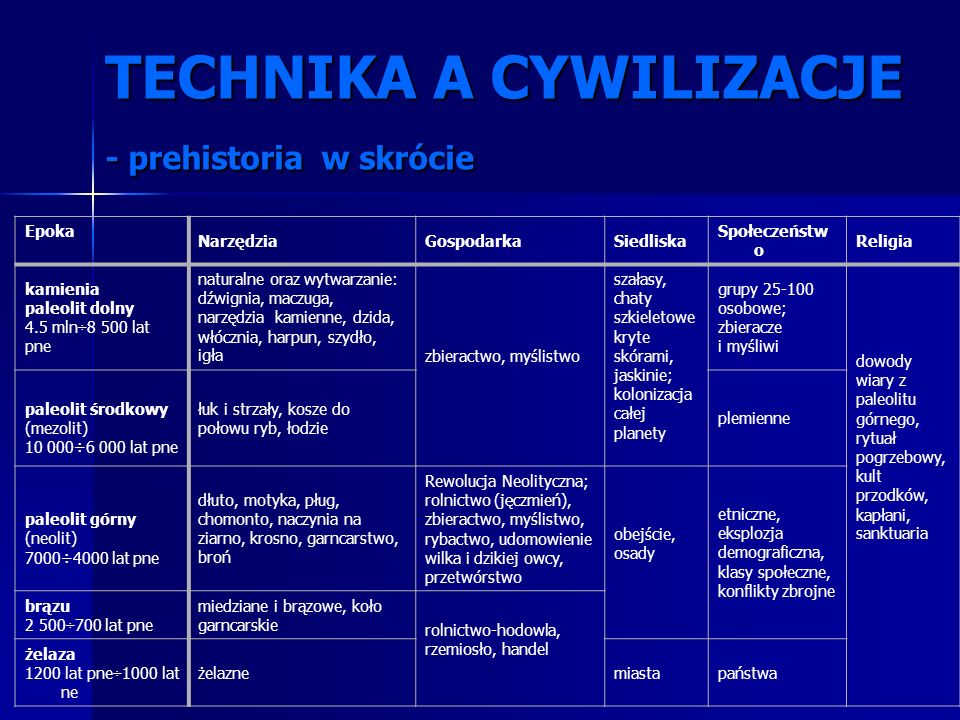 TECHNIKA A CYWILIZACJE - prehistoria w skrócie