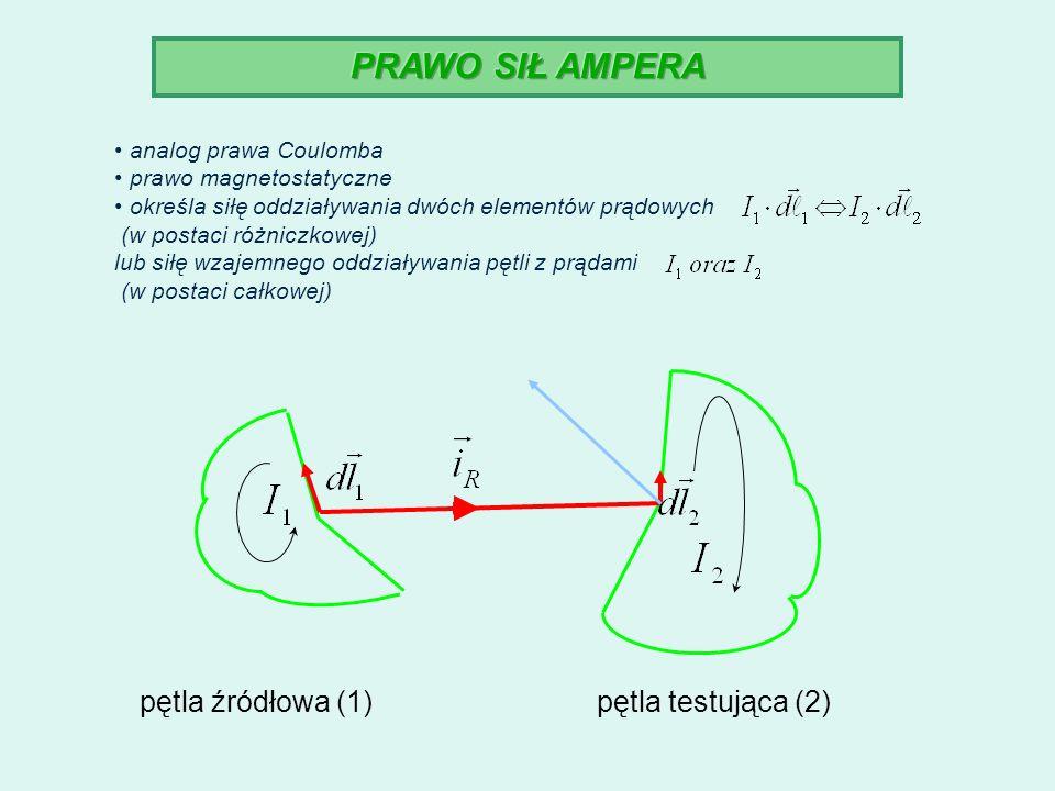 PRAWO SIŁ AMPERA pętla źródłowa (1) pętla testująca (2)