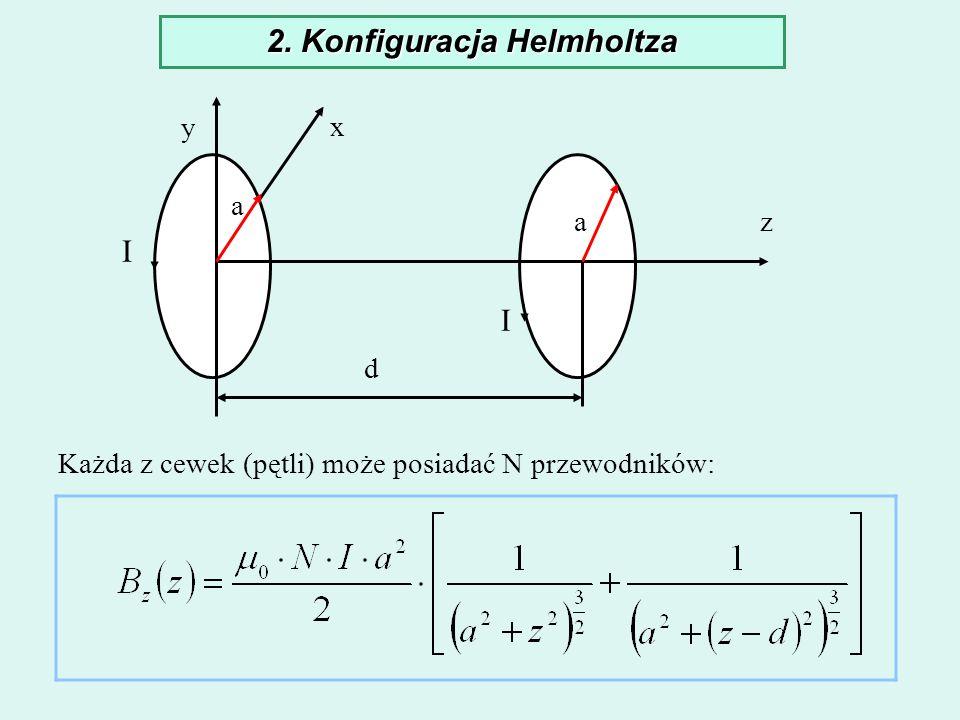 2. Konfiguracja Helmholtza