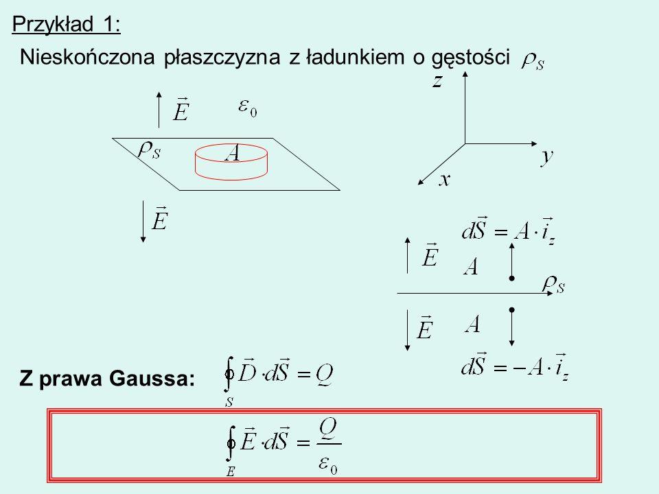 Przykład 1: Nieskończona płaszczyzna z ładunkiem o gęstości Z prawa Gaussa: