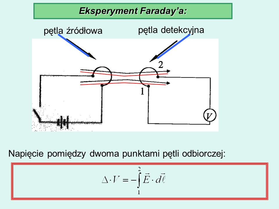 Eksperyment Faraday'a: